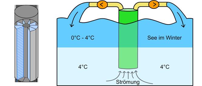 Skizze zum Maxloidlverfahren in stehenden Gewässern